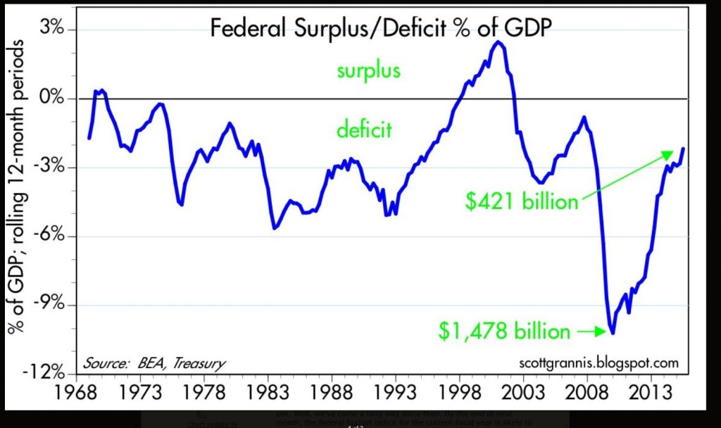 Deficit to GDP Chart - Scott Grannis   09-14-2015