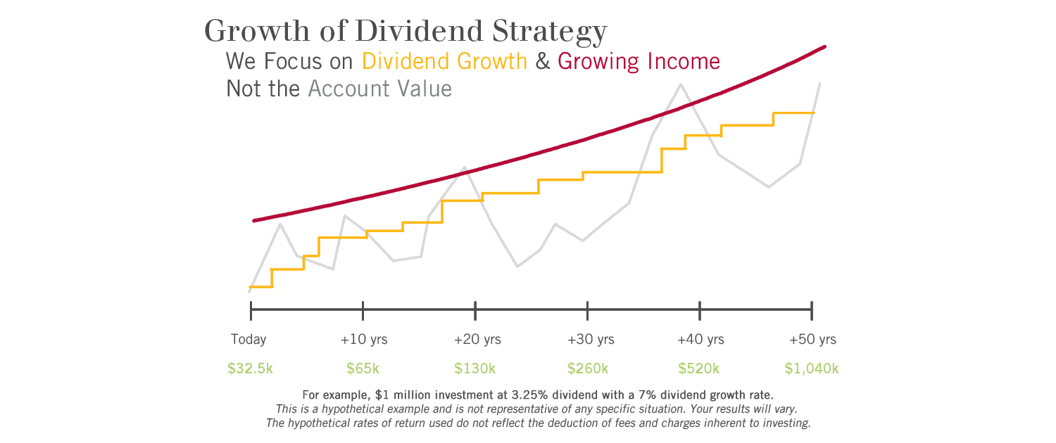 Growth of Dividend Strategy