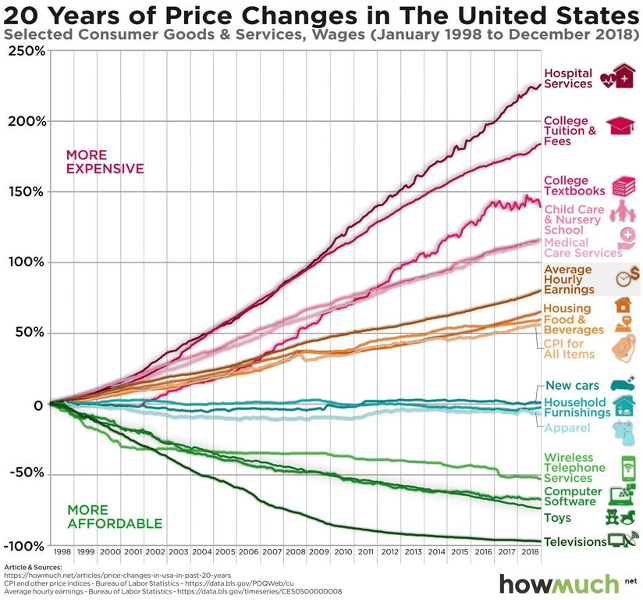 20 Years of Price Changes Chart