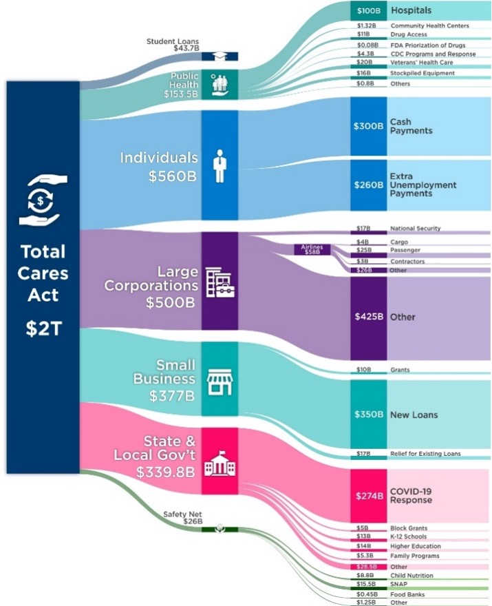 cares act funds flow chart