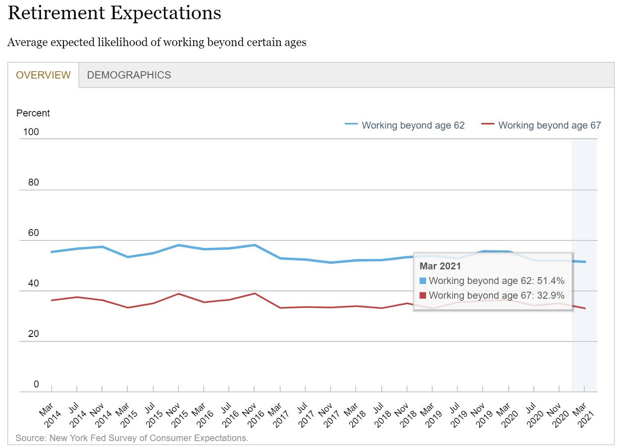 retirement expectations chart